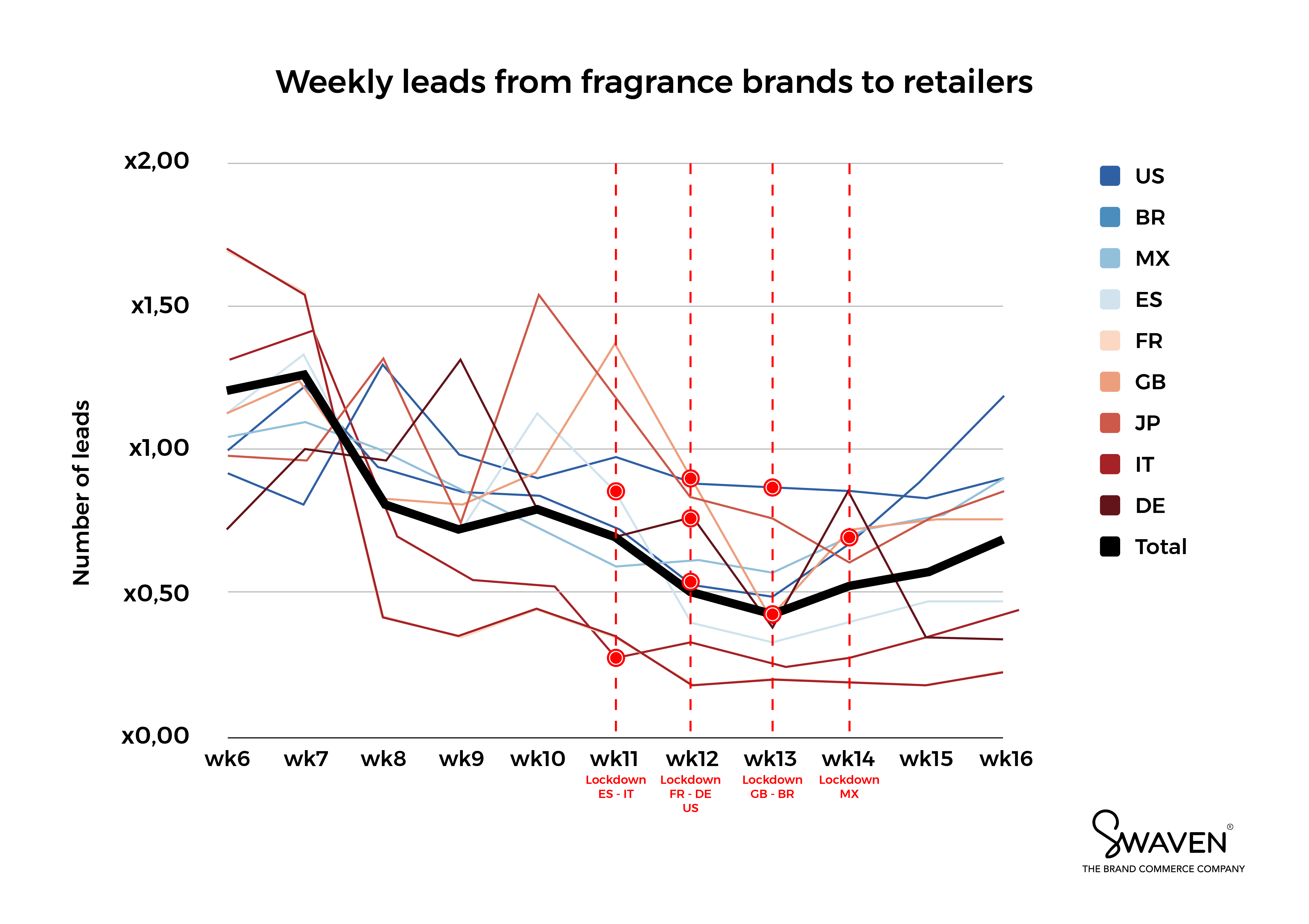 Fragrance demand