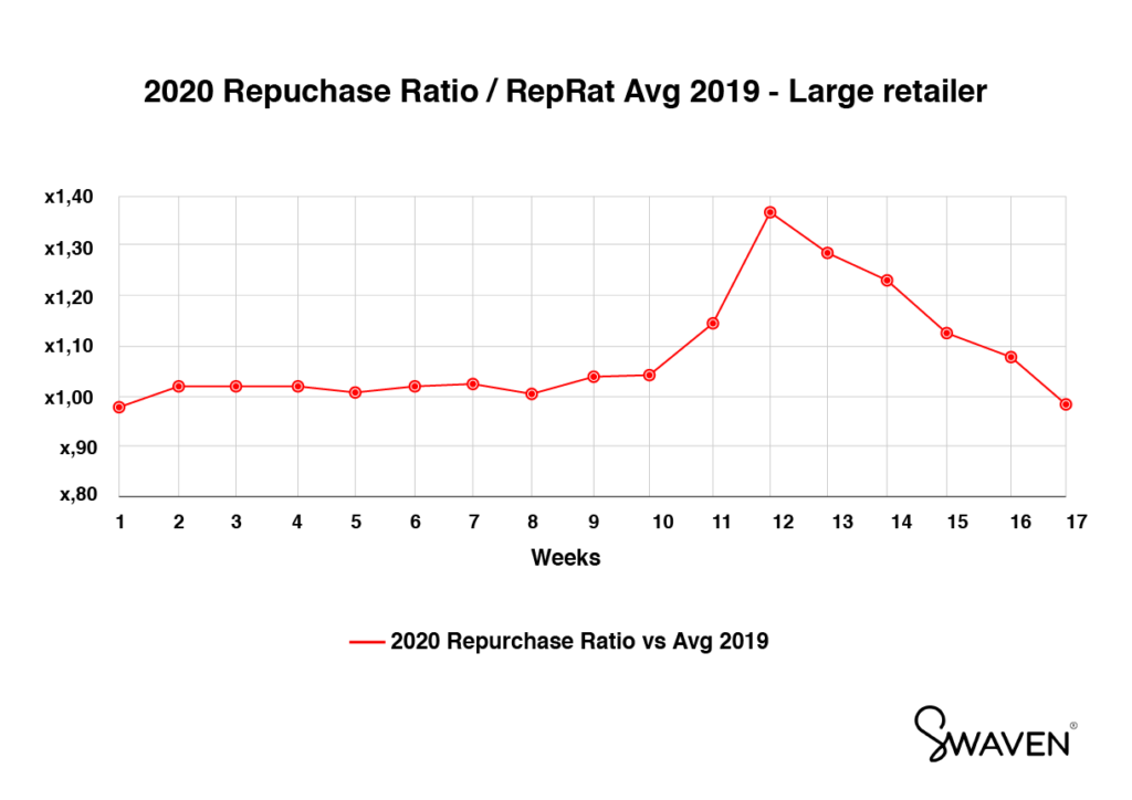 Repurchase rate