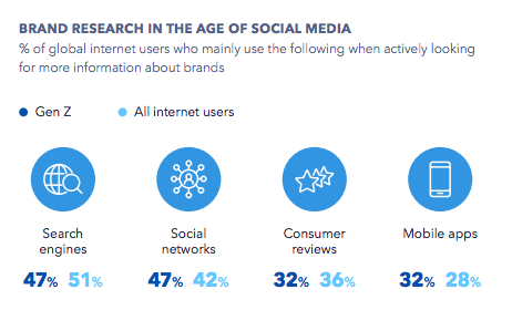 Social commerce - user behavior